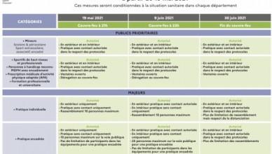 Protocole 19 mai 2021 A